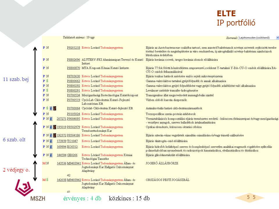 5 5 érvényes : 4 db közkincs : 15 db ELTE IP portfólió 11 szab. bej 6 szab. olt 2 védjegy o.