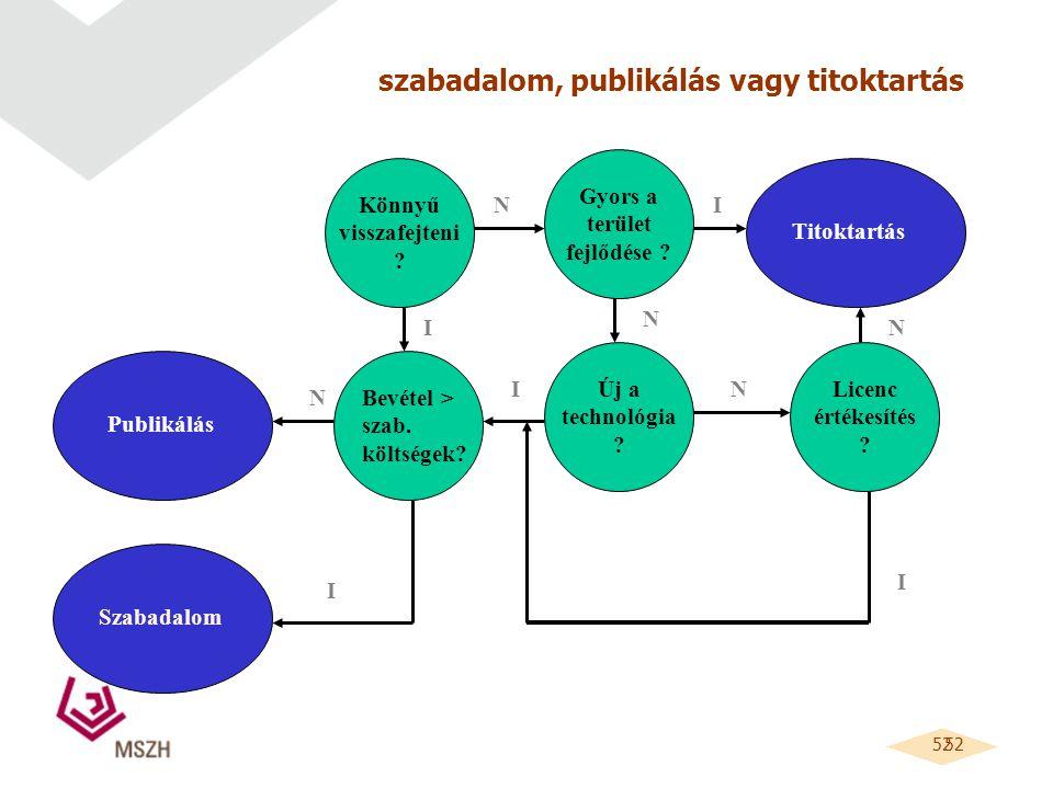52 szabadalom, publikálás vagy titoktartás Könnyű visszafejteni .