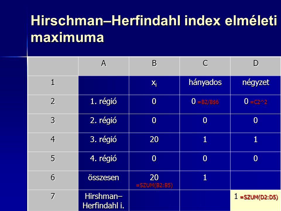 29 Hirschman–Herfindahl index elméleti maximuma ABCD 1 xixixixihányadosnégyzet 2 1. régió 0 0 =B2/B$6 0 =C2^2 3 2. régió 000 4 3. régió 2011 5 4. régi