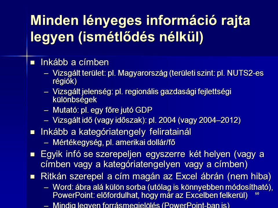 60 Minden lényeges információ rajta legyen (ismétlődés nélkül) Inkább a címben Inkább a címben –Vizsgált terület: pl. Magyarország (területi szint: pl