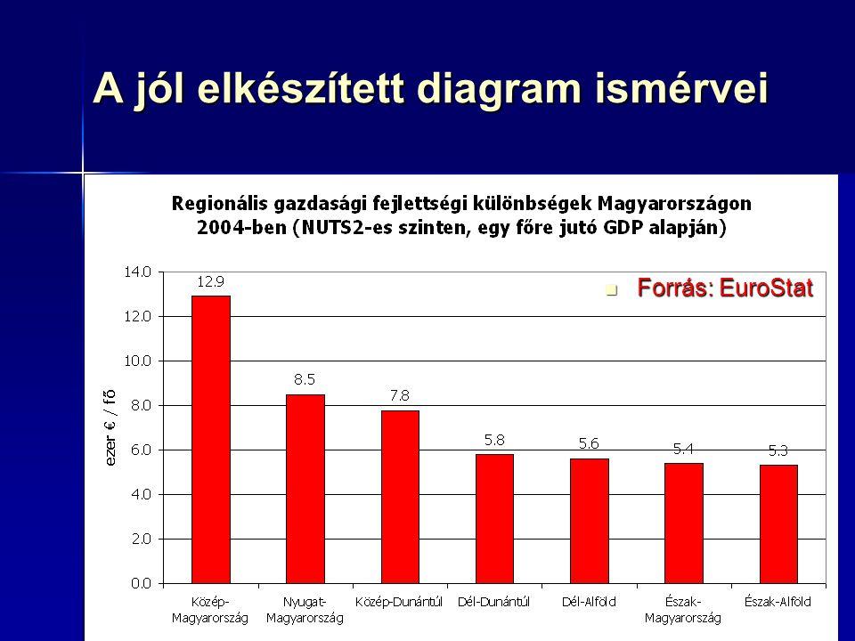 65 A jól elkészített diagram ismérvei Forrás: EuroStat Forrás: EuroStat