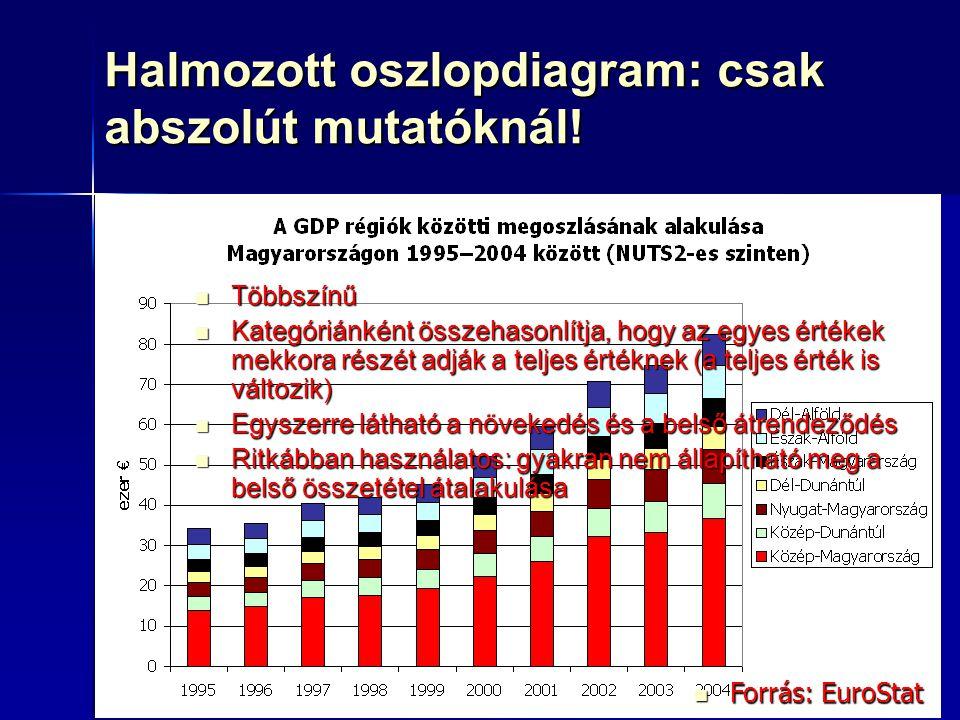 68 Halmozott oszlopdiagram: csak abszolút mutatóknál! Forrás: EuroStat Forrás: EuroStat Többszínű Többszínű Kategóriánként összehasonlítja, hogy az eg