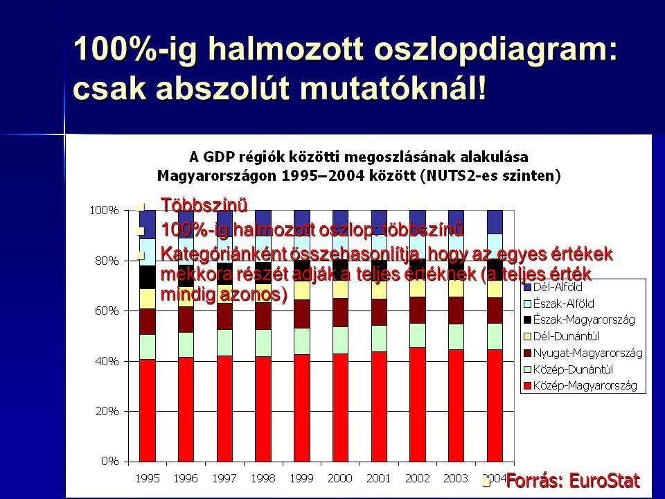 69 100%-ig halmozott oszlopdiagram: csak abszolút mutatóknál! Forrás: EuroStat Forrás: EuroStat Többszínű Többszínű 100%-ig halmozott oszlop: többszín