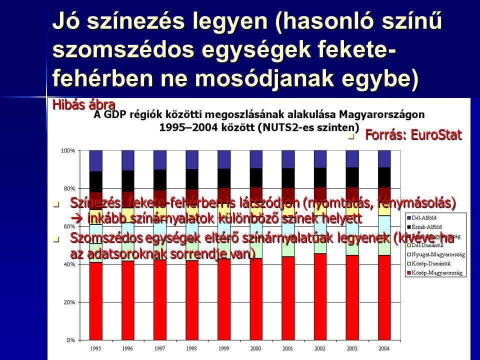 70 Jó színezés legyen (hasonló színű szomszédos egységek fekete- fehérben ne mosódjanak egybe) Forrás: EuroStat Forrás: EuroStat Hibás ábra Színezés: