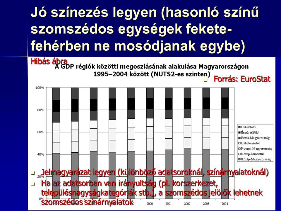 71 Jó színezés legyen (hasonló színű szomszédos egységek fekete- fehérben ne mosódjanak egybe) Forrás: EuroStat Forrás: EuroStat Jelmagyarázat legyen