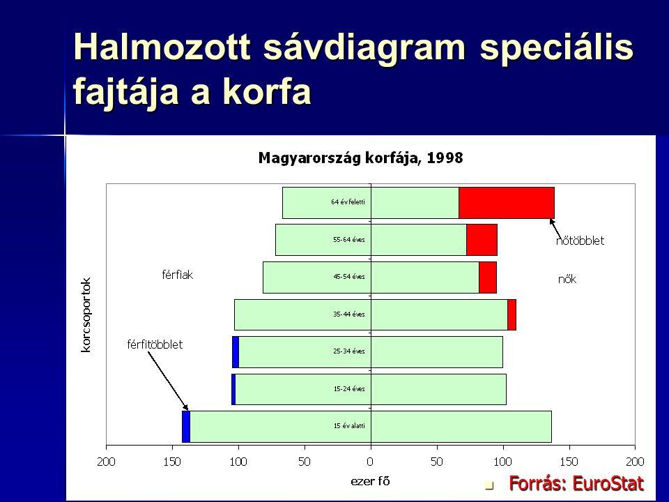 72 Halmozott sávdiagram speciális fajtája a korfa Forrás: EuroStat Forrás: EuroStat