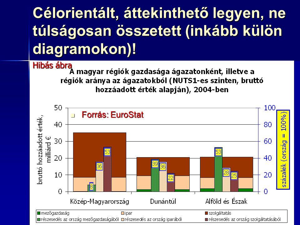73 Célorientált, áttekinthető legyen, ne túlságosan összetett (inkább külön diagramokon)! Forrás: EuroStat Forrás: EuroStat Hibás ábra