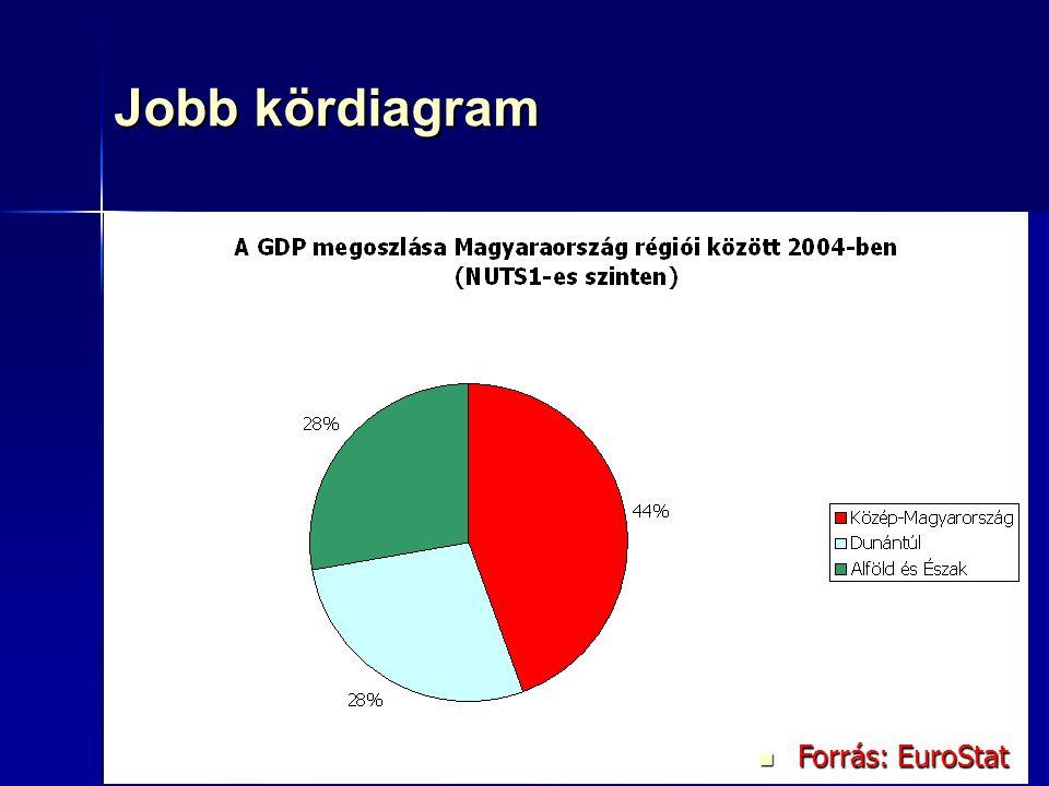 76 Jobb kördiagram Forrás: EuroStat Forrás: EuroStat