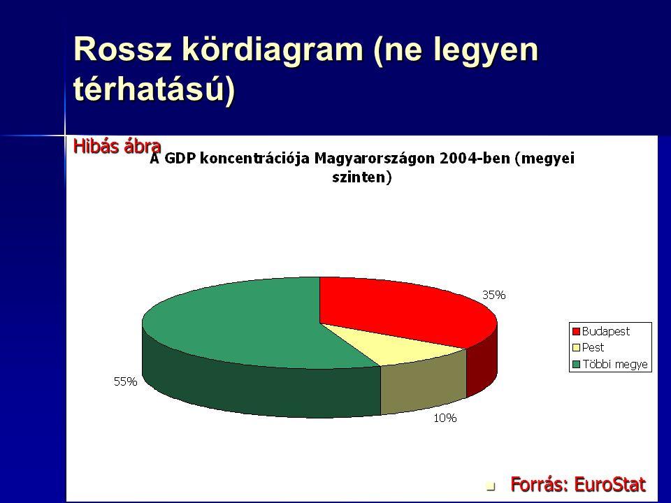 80 Rossz kördiagram (ne legyen térhatású) Forrás: EuroStat Forrás: EuroStat Hibás ábra