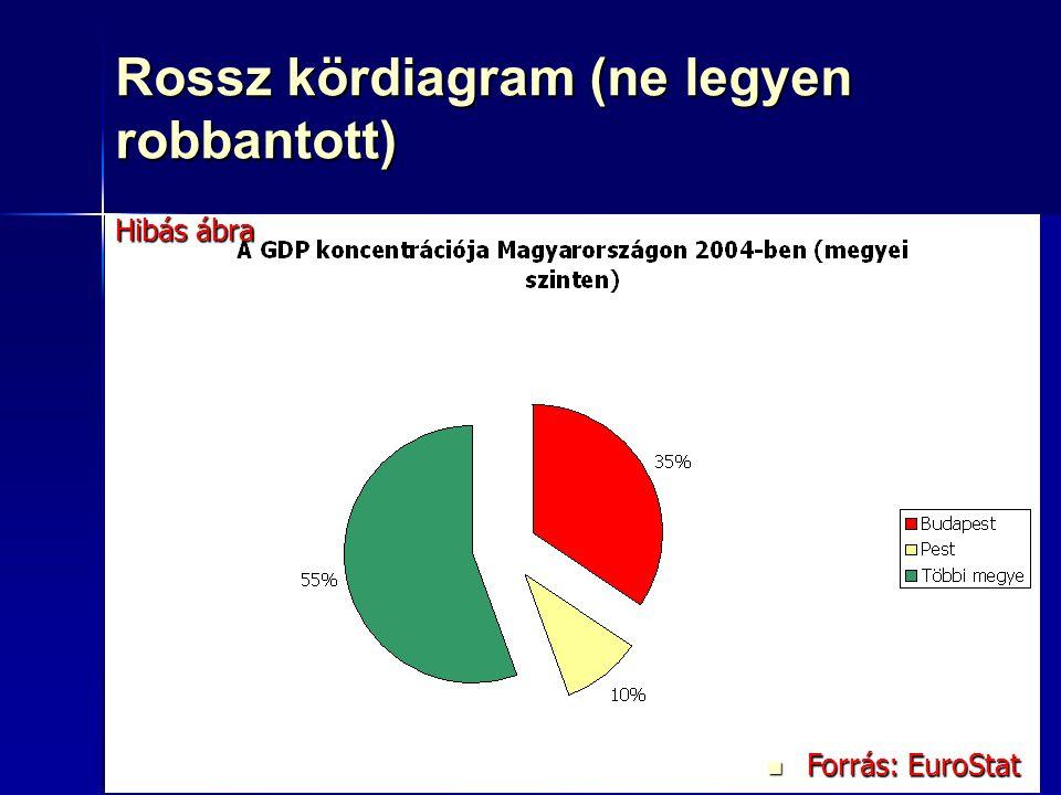 81 Rossz kördiagram (ne legyen robbantott) Forrás: EuroStat Forrás: EuroStat Hibás ábra