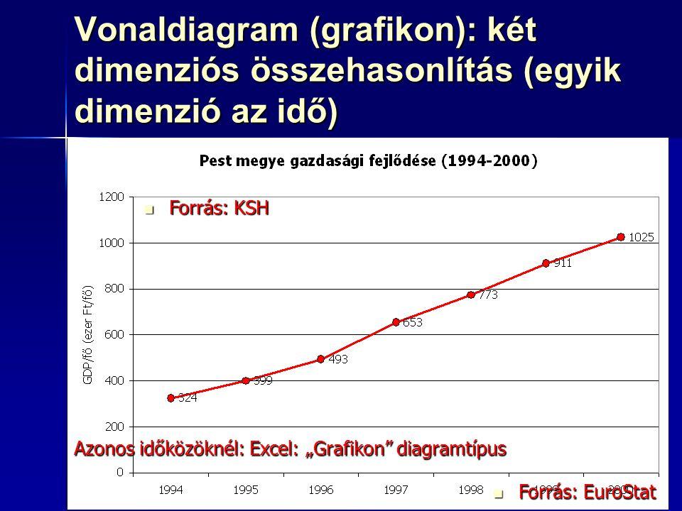 87 Vonaldiagram (grafikon): két dimenziós összehasonlítás (egyik dimenzió az idő) Oszlopdiagram Oszlopdiagram Kördiagram: nem ajánlott Kördiagram: nem