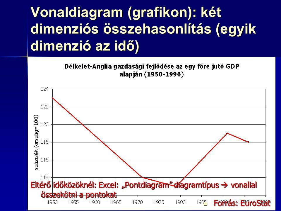 88 Vonaldiagram (grafikon): két dimenziós összehasonlítás (egyik dimenzió az idő) Oszlopdiagram Oszlopdiagram Kördiagram: nem ajánlott Kördiagram: nem