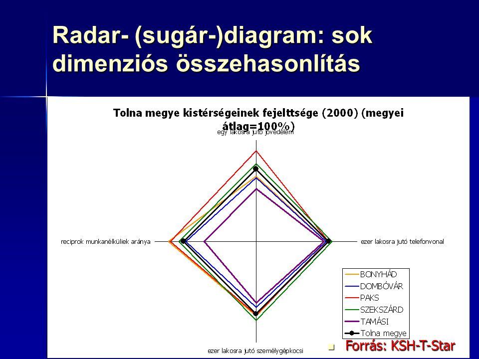 89 Radar- (sugár-)diagram: sok dimenziós összehasonlítás Oszlopdiagram Oszlopdiagram Kördiagram: nem ajánlott Kördiagram: nem ajánlott Sugárdiagram Su