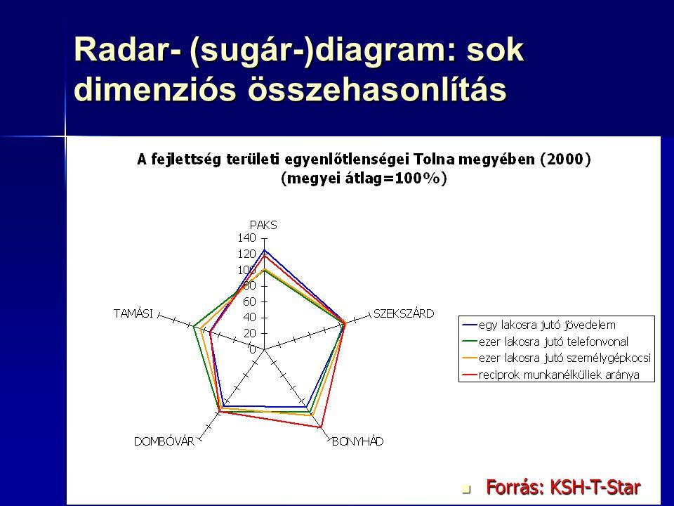 90 Radar- (sugár-)diagram: sok dimenziós összehasonlítás Forrás: KSH-T-Star Forrás: KSH-T-Star
