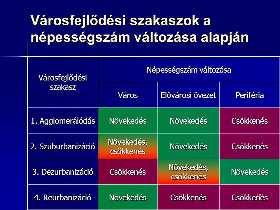 10 Városfejlődési szakasz Népességszám változása Város Elővárosi övezet Periféria 1.