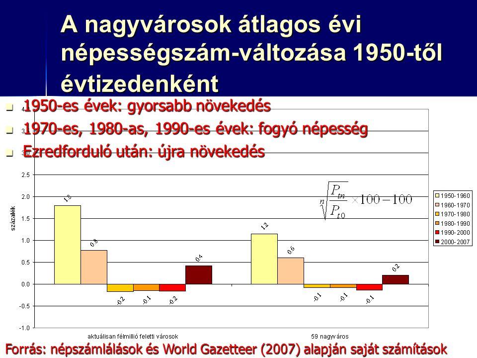 22 A nagyvárosok átlagos évi népességszám-változása 1950-től évtizedenként 1950-es évek: gyorsabb növekedés 1950-es évek: gyorsabb növekedés 1970-es, 1980-as, 1990-es évek: fogyó népesség 1970-es, 1980-as, 1990-es évek: fogyó népesség Ezredforduló után: újra növekedés Ezredforduló után: újra növekedés Forrás: népszámlálások és World Gazetteer (2007) alapján saját számítások