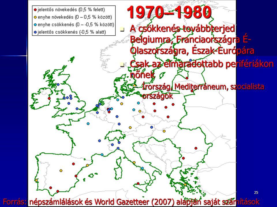 251970–1980 Forrás: népszámlálások és World Gazetteer (2007) alapján saját számítások A csökkenés továbbterjed Belgiumra, Franciaországra É- Olaszországra, Észak-Európára A csökkenés továbbterjed Belgiumra, Franciaországra É- Olaszországra, Észak-Európára Csak az elmaradottabb perifériákon nőnek Csak az elmaradottabb perifériákon nőnek –Írország, Mediterráneum, szocialista országok