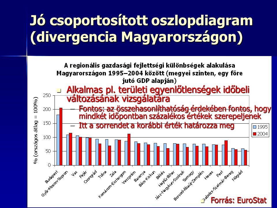 10 Jó csoportosított oszlopdiagram (divergencia Magyarországon) Forrás: EuroStat Forrás: EuroStat Alkalmas pl.