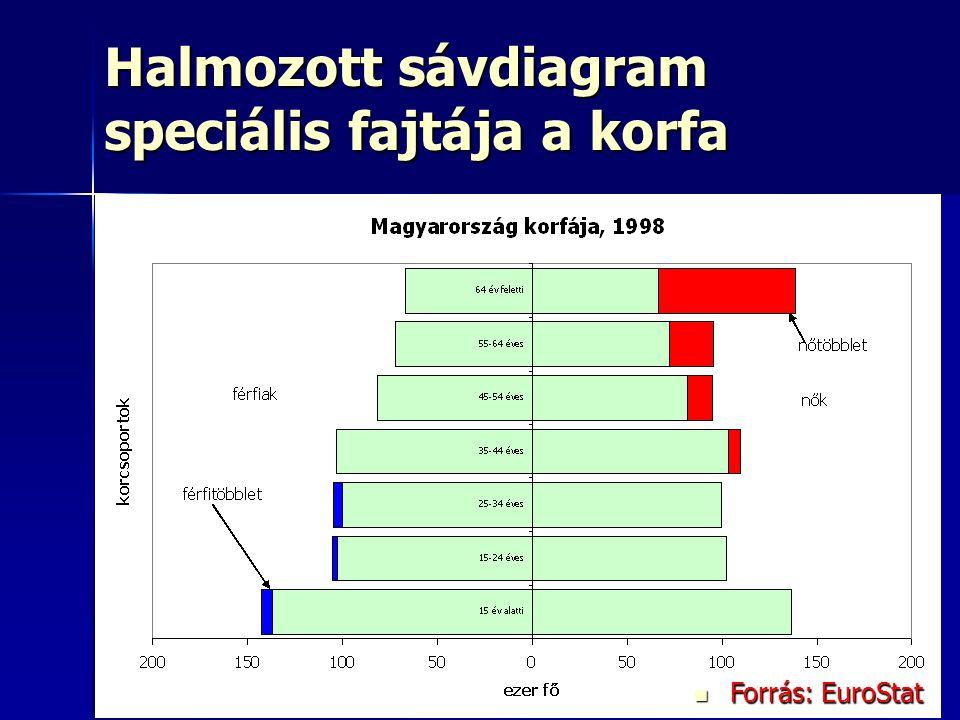 15 Halmozott sávdiagram speciális fajtája a korfa Forrás: EuroStat Forrás: EuroStat