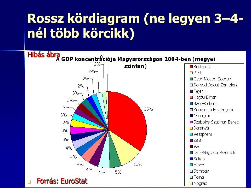 20 Rossz kördiagram (ne legyen 3–4- nél több körcikk) Forrás: EuroStat Forrás: EuroStat Hibás ábra