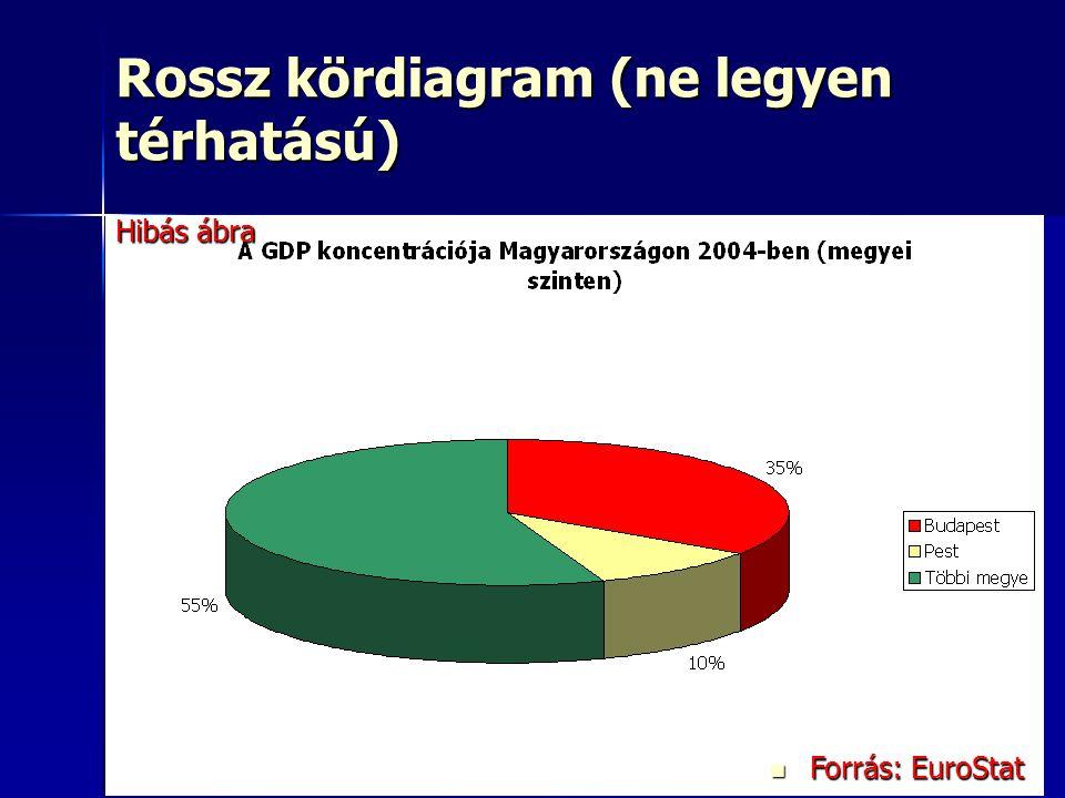 23 Rossz kördiagram (ne legyen térhatású) Forrás: EuroStat Forrás: EuroStat Hibás ábra
