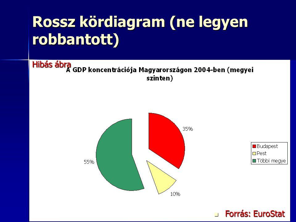 24 Rossz kördiagram (ne legyen robbantott) Forrás: EuroStat Forrás: EuroStat Hibás ábra