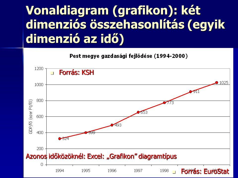 """30 Vonaldiagram (grafikon): két dimenziós összehasonlítás (egyik dimenzió az idő) Oszlopdiagram Oszlopdiagram Kördiagram: nem ajánlott Kördiagram: nem ajánlott Sugárdiagram Sugárdiagram Buborékdiagram Buborékdiagram Pontdiagram Pontdiagram Vonaldiagram (grafikon) Vonaldiagram (grafikon) Háromszögdiagram Háromszögdiagram Forrás: KSH Forrás: KSH Forrás: EuroStat Forrás: EuroStat Azonos időközöknél: Excel: """"Grafikon diagramtípus"""
