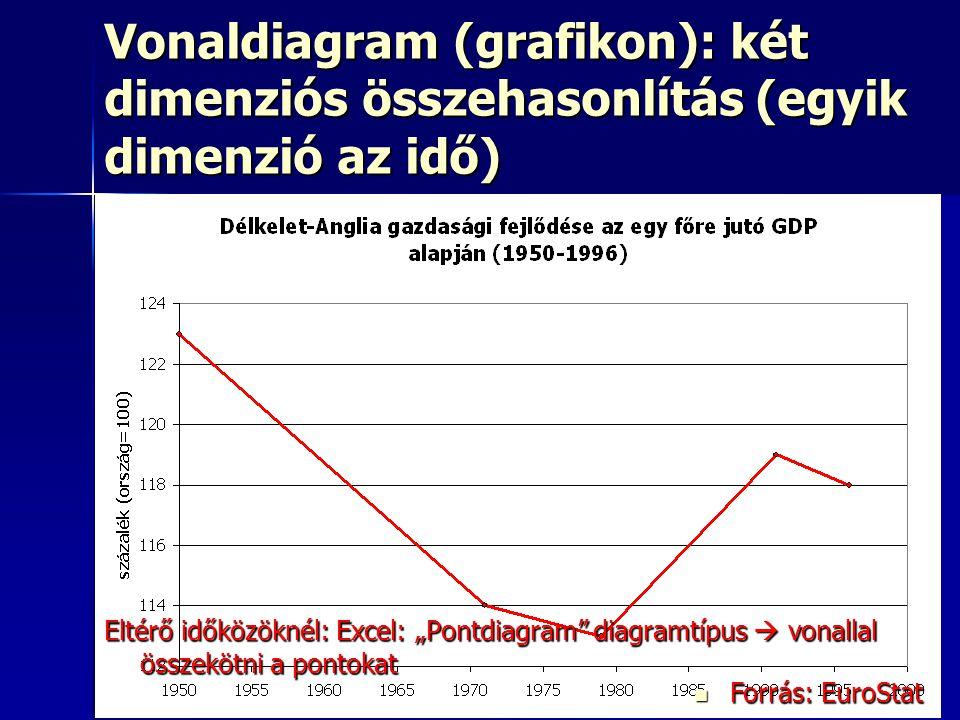 """31 Vonaldiagram (grafikon): két dimenziós összehasonlítás (egyik dimenzió az idő) Oszlopdiagram Oszlopdiagram Kördiagram: nem ajánlott Kördiagram: nem ajánlott Sugárdiagram Sugárdiagram Buborékdiagram Buborékdiagram Pontdiagram Pontdiagram Vonaldiagram (grafikon) Vonaldiagram (grafikon) Háromszögdiagram Háromszögdiagram Forrás: EuroStat Forrás: EuroStat Eltérő időközöknél: Excel: """"Pontdiagram diagramtípus  vonallal összekötni a pontokat"""
