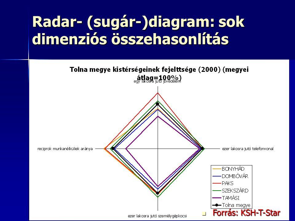 32 Radar- (sugár-)diagram: sok dimenziós összehasonlítás Oszlopdiagram Oszlopdiagram Kördiagram: nem ajánlott Kördiagram: nem ajánlott Sugárdiagram Sugárdiagram Buborékdiagram Buborékdiagram Pontdiagram Pontdiagram Vonaldiagram (grafikon) Vonaldiagram (grafikon) Háromszögdiagram Háromszögdiagram Forrás: KSH-T-Star Forrás: KSH-T-Star