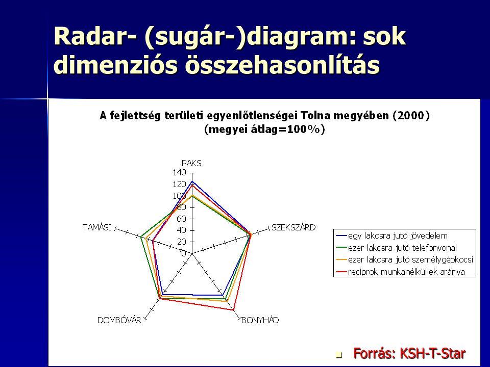 33 Radar- (sugár-)diagram: sok dimenziós összehasonlítás Forrás: KSH-T-Star Forrás: KSH-T-Star