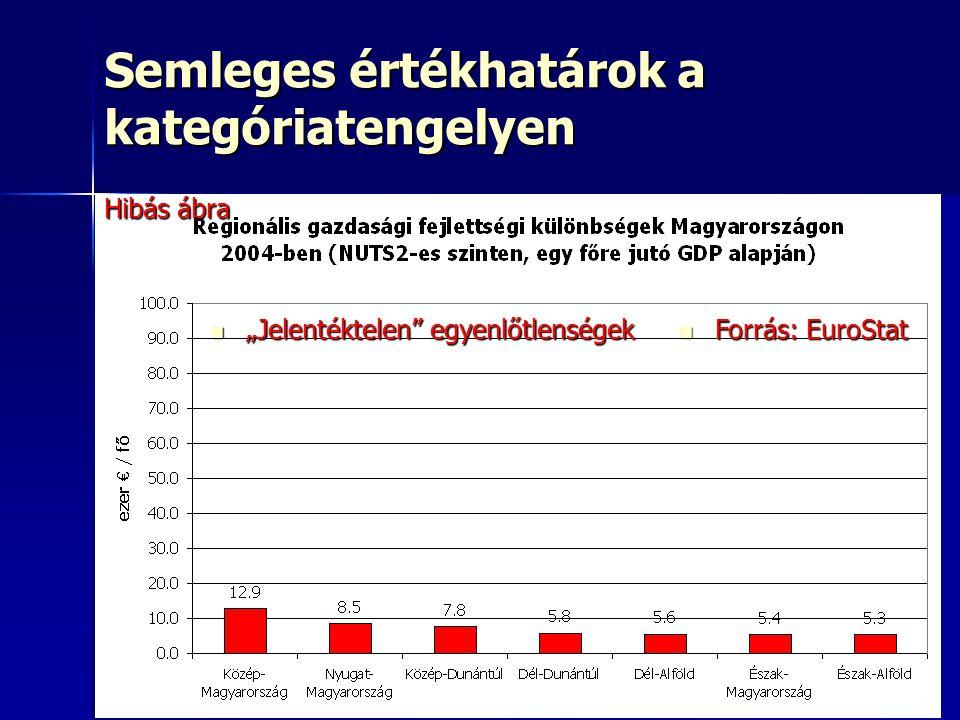 """6 Semleges értékhatárok a kategóriatengelyen """"Jelentéktelen egyenlőtlenségek """"Jelentéktelen egyenlőtlenségek Forrás: EuroStat Forrás: EuroStat Hibás ábra"""