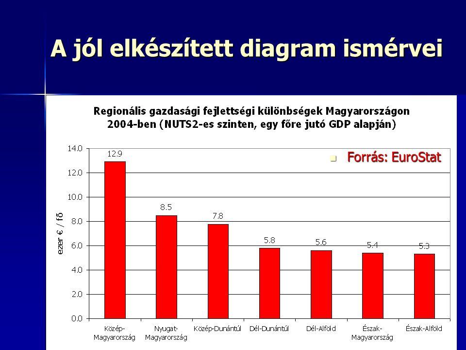8 A jól elkészített diagram ismérvei Forrás: EuroStat Forrás: EuroStat