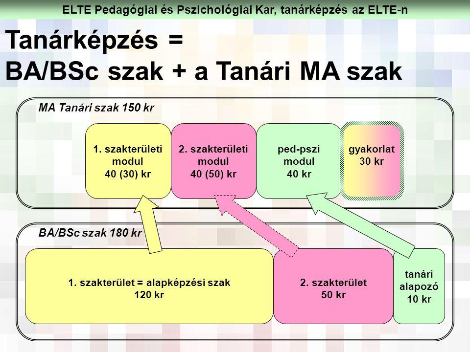 1. szakterület = alapképzési szak 120 kr 2. szakterület 50 kr tanári alapozó 10 kr 1. szakterületi modul 40 (30) kr 2. szakterületi modul 40 (50) kr p