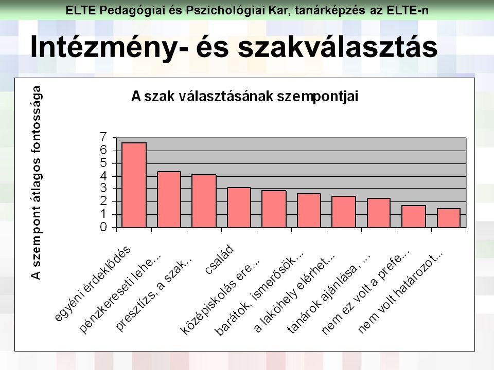 Intézmény- és szakválasztás ELTE Pedagógiai és Pszichológiai Kar, tanárképzés az ELTE-n