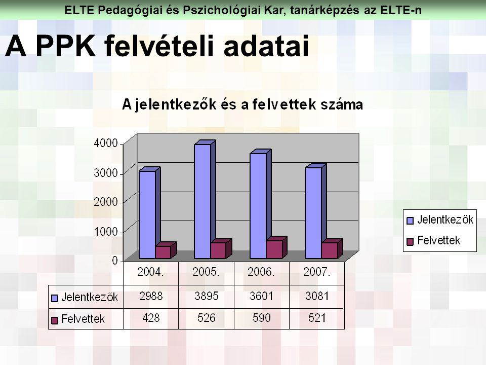 A PPK felvételi adatai ELTE Pedagógiai és Pszichológiai Kar, tanárképzés az ELTE-n