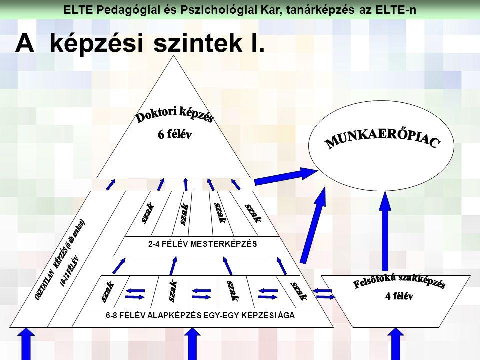 A képzési szintek I. 6-8 FÉLÉV ALAPKÉPZÉS EGY-EGY KÉPZÉSI ÁGA 2-4 FÉLÉV MESTERKÉPZÉS ELTE Pedagógiai és Pszichológiai Kar, tanárképzés az ELTE-n