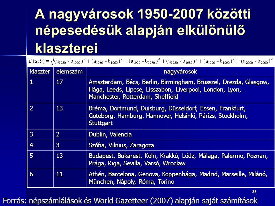 38 A nagyvárosok 1950-2007 közötti népesedésük alapján elkülönülő klaszterei Forrás: népszámlálások és World Gazetteer (2007) alapján saját számítások