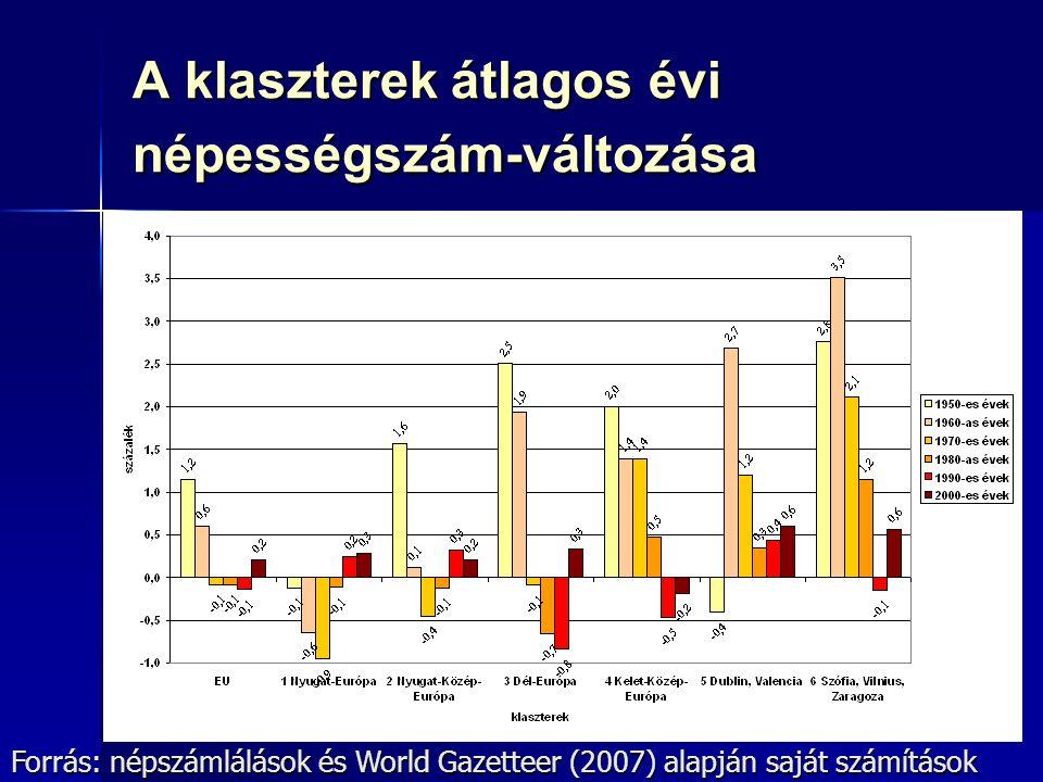 39 A klaszterek átlagos évi népességszám-változása Forrás: népszámlálások és World Gazetteer (2007) alapján saját számítások