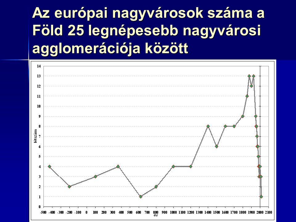 372000–2007 Forrás: népszámlálások és World Gazetteer (2007) alapján saját számítások Fejlett Európa: alig van csökkenés Fejlett Európa: alig van csökkenés Kelet-Közép-Európa: alig van növekedés Kelet-Közép-Európa: alig van növekedés