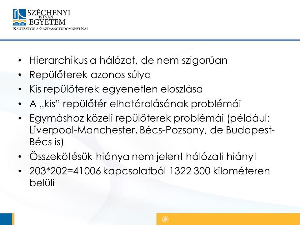 """Hierarchikus a hálózat, de nem szigorúan Repülőterek azonos súlya Kis repülőterek egyenetlen eloszlása A """"kis repülőtér elhatárolásának problémái Egymáshoz közeli repülőterek problémái (például: Liverpool-Manchester, Bécs-Pozsony, de Budapest- Bécs is) Összekötésük hiánya nem jelent hálózati hiányt 203*202=41006 kapcsolatból 1322 300 kilométeren belüli"""