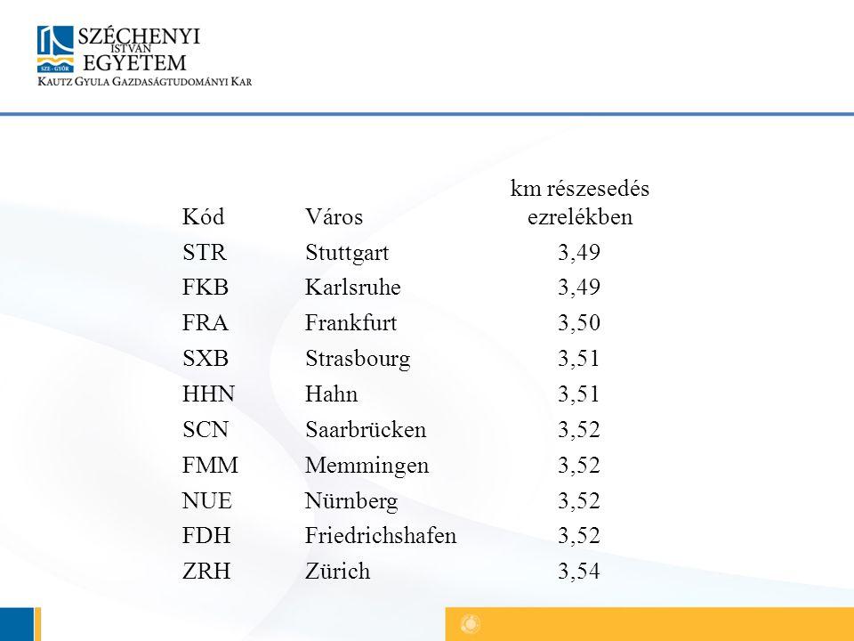 KódVáros km részesedés ezrelékben STRStuttgart3,49 FKBKarlsruhe3,49 FRAFrankfurt3,50 SXBStrasbourg3,51 HHNHahn3,51 SCNSaarbrücken3,52 FMMMemmingen3,52 NUENürnberg3,52 FDHFriedrichshafen3,52 ZRHZürich3,54