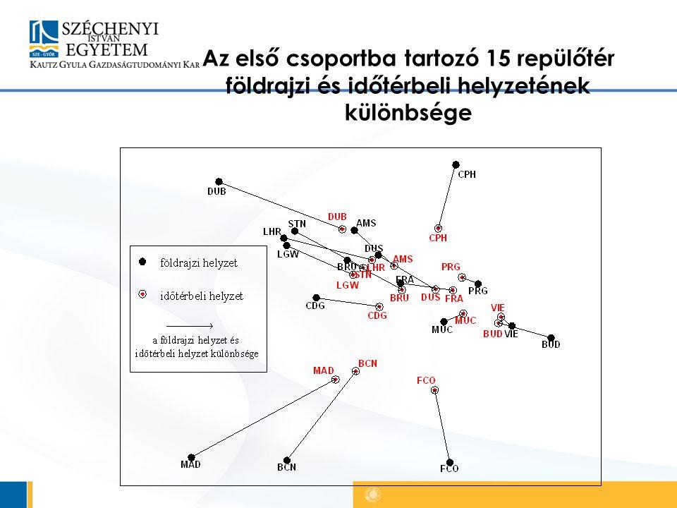 Az első csoportba tartozó 15 repülőtér földrajzi és időtérbeli helyzetének különbsége