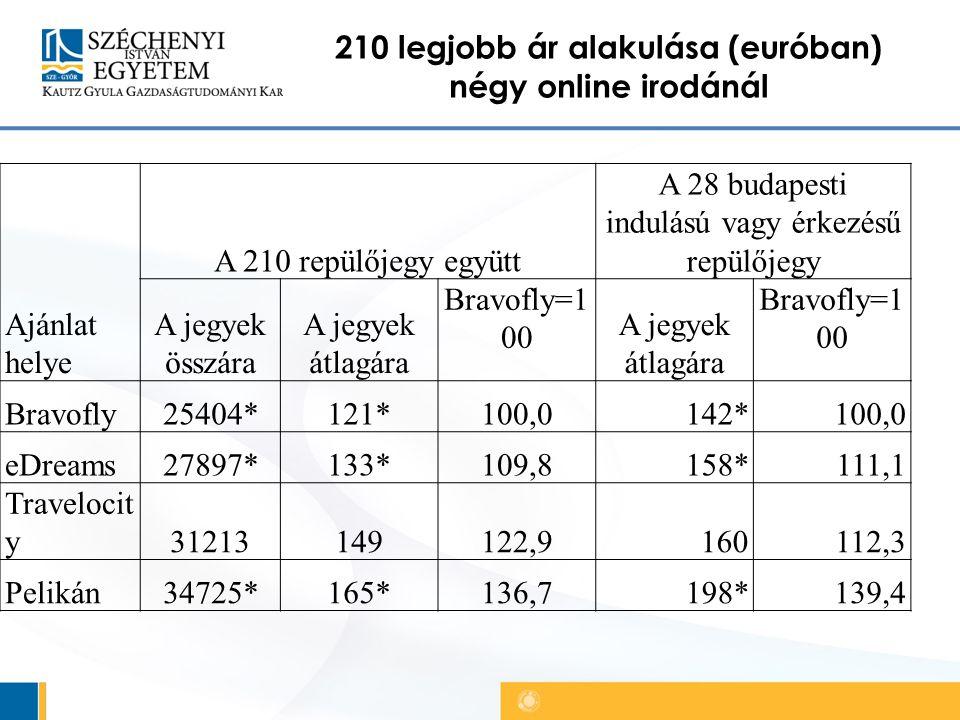 210 legjobb ár alakulása (euróban) négy online irodánál Ajánlat helye A 210 repülőjegy együtt A 28 budapesti indulású vagy érkezésű repülőjegy A jegyek összára A jegyek átlagára Bravofly=1 00 A jegyek átlagára Bravofly=1 00 Bravofly25404*121*100,0142*100,0 eDreams27897*133*109,8158*111,1 Travelocit y31213149122,9160112,3 Pelikán34725*165*136,7198*139,4