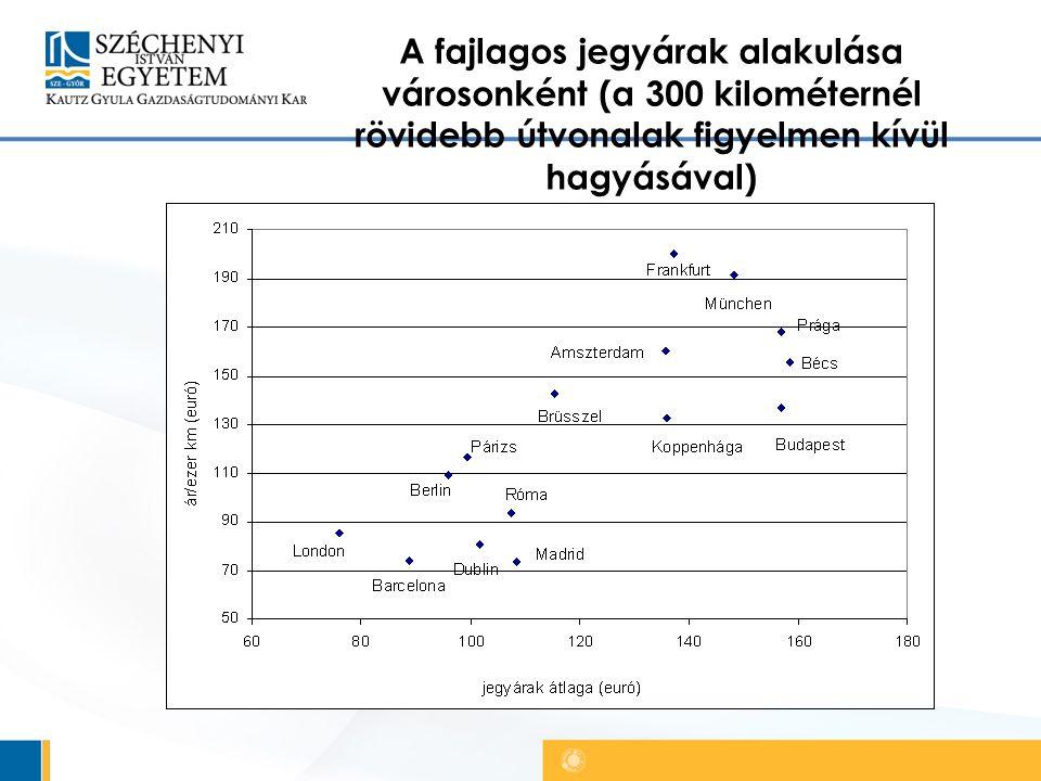 A fajlagos jegyárak alakulása városonként (a 300 kilométernél rövidebb útvonalak figyelmen kívül hagyásával)