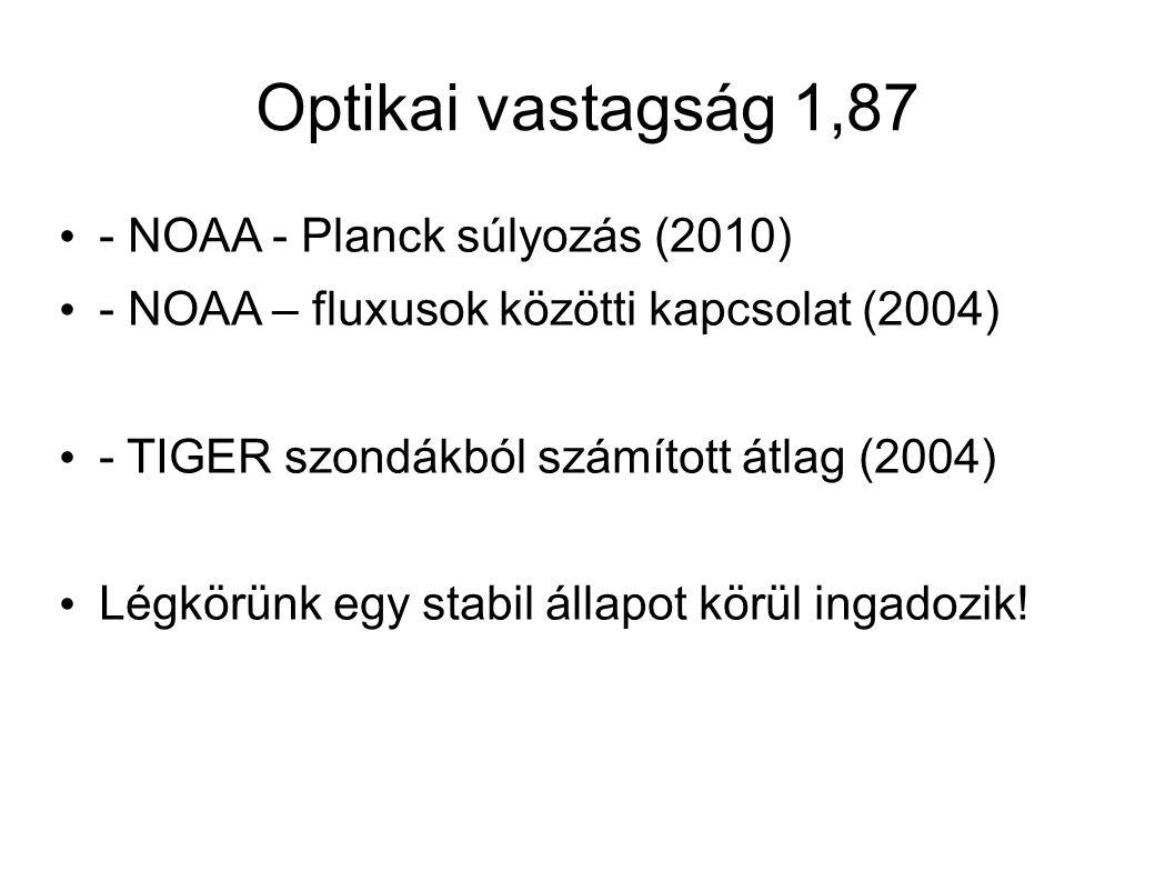 Optikai vastagság 1,87 - NOAA - Planck súlyozás (2010) - NOAA – fluxusok közötti kapcsolat (2004) - TIGER szondákból számított átlag (2004) Légkörünk egy stabil állapot körül ingadozik!