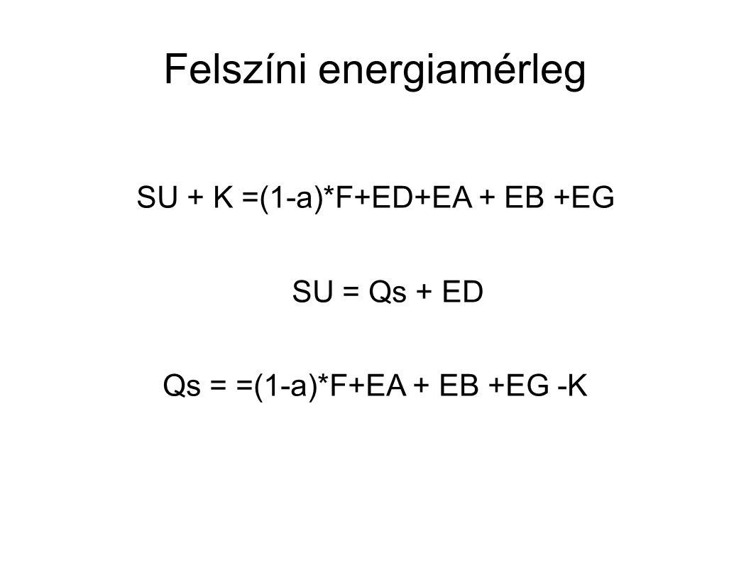 Felszíni energiamérleg SU + K =(1-a)*F+ED+EA + EB +EG SU = Qs + ED Qs = =(1-a)*F+EA + EB +EG -K