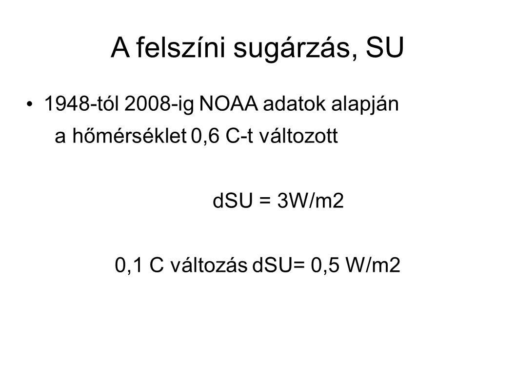 A felszíni sugárzás, SU 1948-tól 2008-ig NOAA adatok alapján a hőmérséklet 0,6 C-t változott dSU = 3W/m2 0,1 C változás dSU= 0,5 W/m2