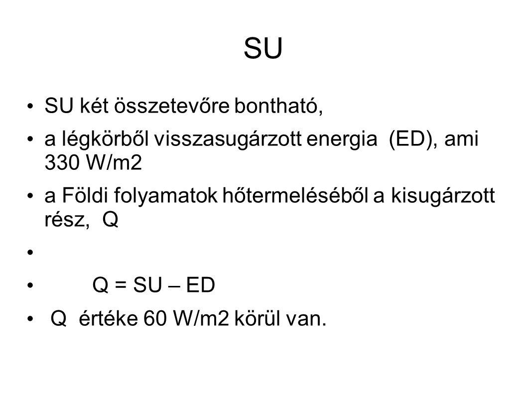 SU SU két összetevőre bontható, a légkörből visszasugárzott energia (ED), ami 330 W/m2 a Földi folyamatok hőtermeléséből a kisugárzott rész, Q Q = SU – ED Q értéke 60 W/m2 körül van.