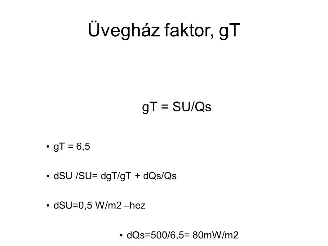 Üvegház faktor, gT gT = SU/Qs gT = 6,5 dSU /SU= dgT/gT + dQs/Qs dSU=0,5 W/m2 –hez dQs=500/6,5= 80mW/m2