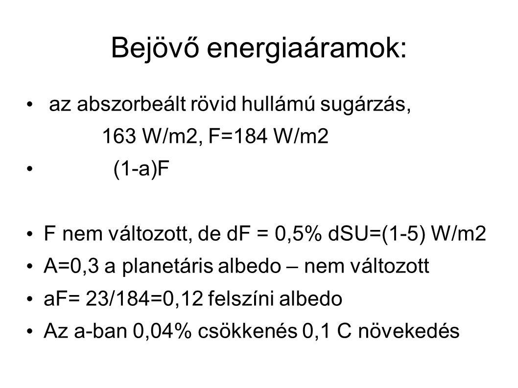 Bejövő energiaáramok: az abszorbeált rövid hullámú sugárzás, 163 W/m2, F=184 W/m2 (1-a)F F nem változott, de dF = 0,5% dSU=(1-5) W/m2 A=0,3 a planetáris albedo – nem változott aF= 23/184=0,12 felszíni albedo Az a-ban 0,04% csökkenés 0,1 C növekedés